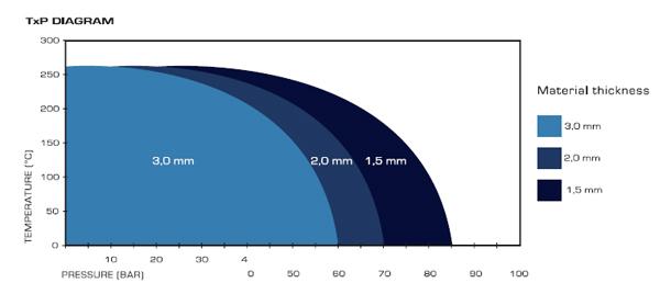 Parametry pracy uszczelki teflonowej