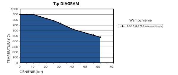 Parametry pracy uszczelki dopracy wwysokich temperaturach MICATHERM